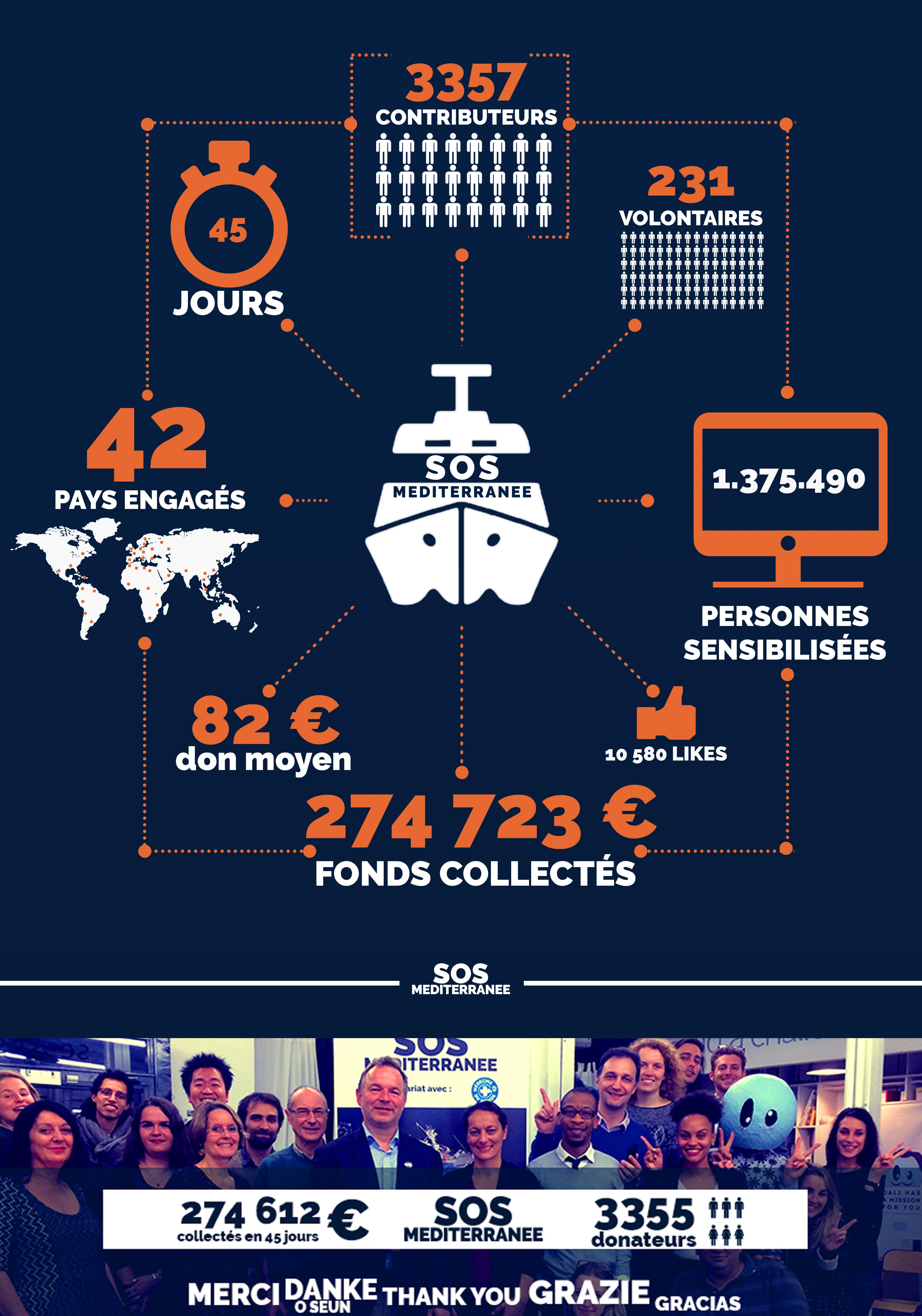 Infographie SOS et fin